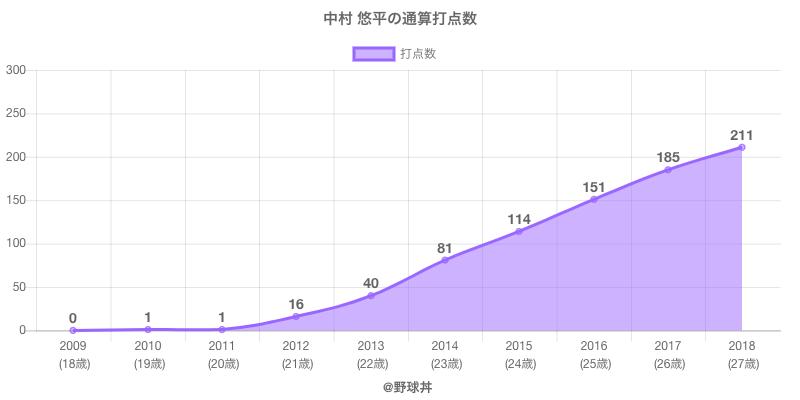 #中村 悠平の通算打点数