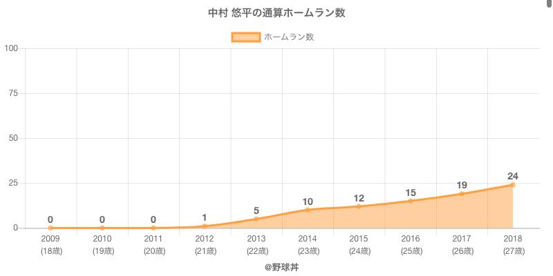 #中村 悠平の通算ホームラン数