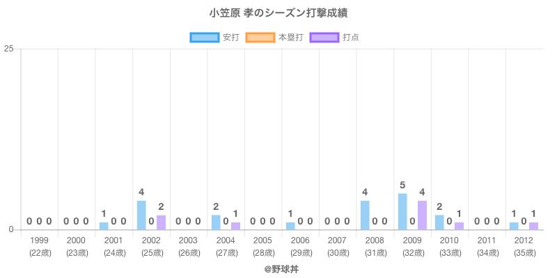 #小笠原 孝のシーズン打撃成績