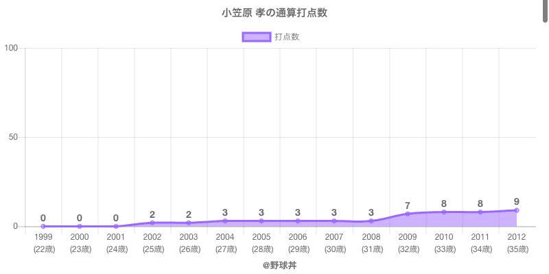 #小笠原 孝の通算打点数