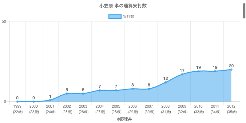 #小笠原 孝の通算安打数