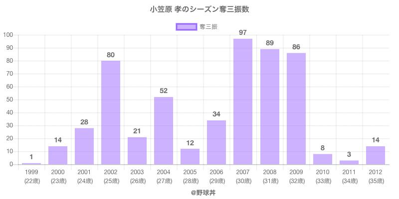 #小笠原 孝のシーズン奪三振数