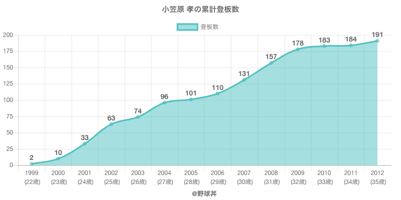 #小笠原 孝の累計登板数