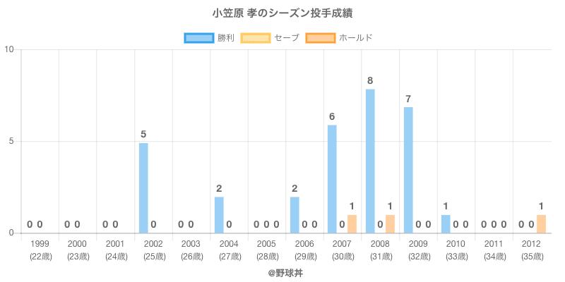 #小笠原 孝のシーズン投手成績