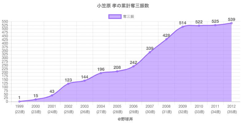 #小笠原 孝の累計奪三振数
