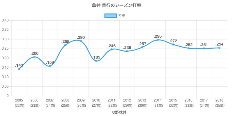 亀井 善行のシーズン打率