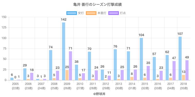 #亀井 善行のシーズン打撃成績