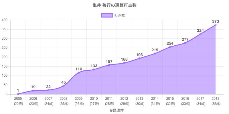 #亀井 善行の通算打点数