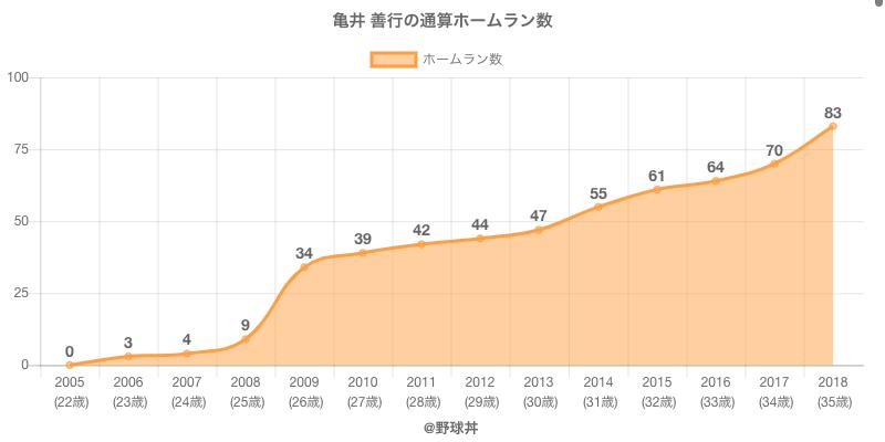 #亀井 善行の通算ホームラン数