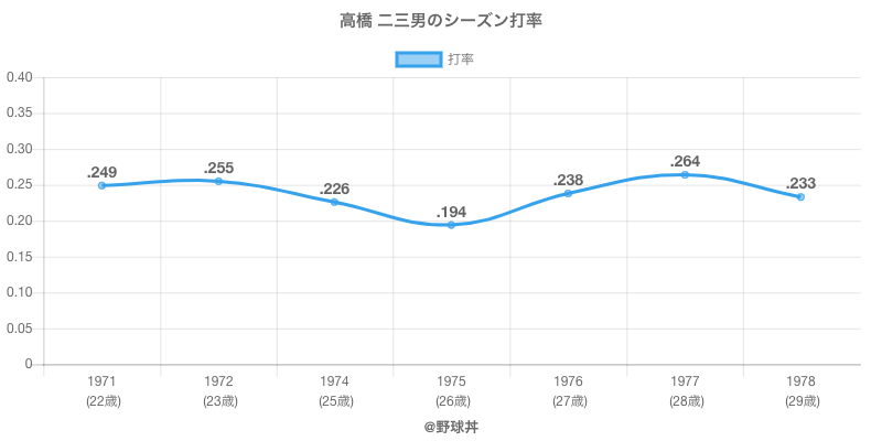 高橋 二三男のシーズン打率