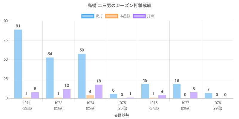 #高橋 二三男のシーズン打撃成績
