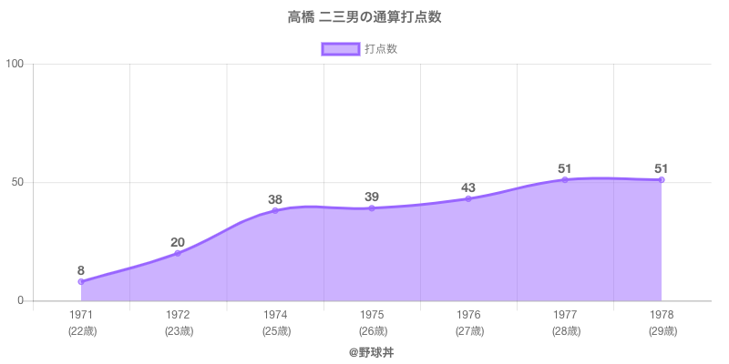 #高橋 二三男の通算打点数