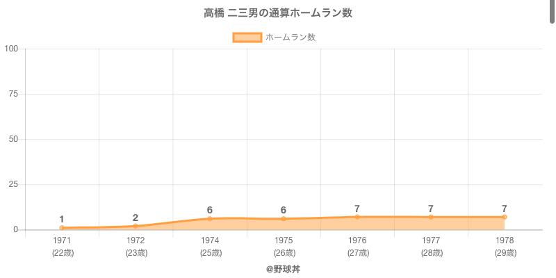 #高橋 二三男の通算ホームラン数