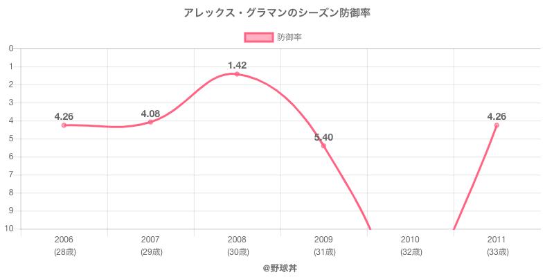 アレックス・グラマンのシーズン防御率