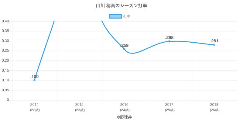 山川 穂高のシーズン打率