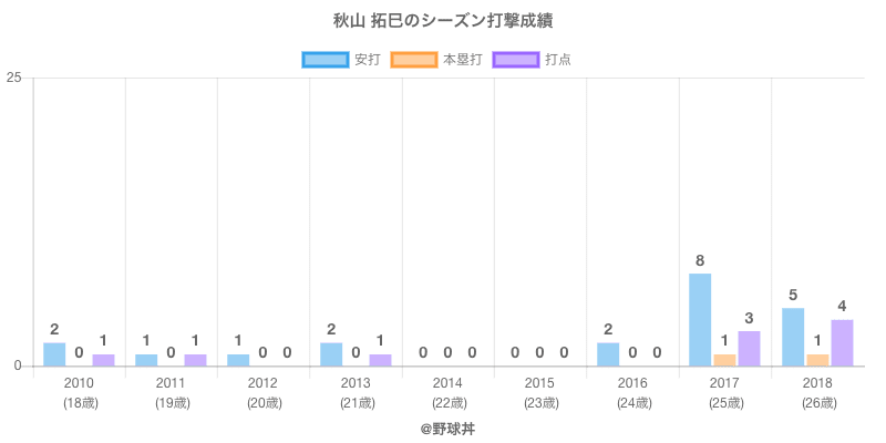 #秋山 拓巳のシーズン打撃成績