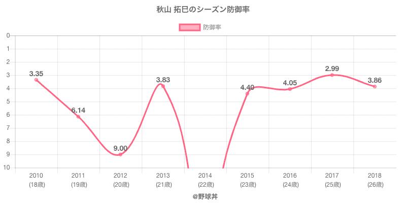 秋山 拓巳のシーズン防御率