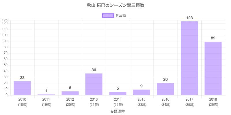 #秋山 拓巳のシーズン奪三振数