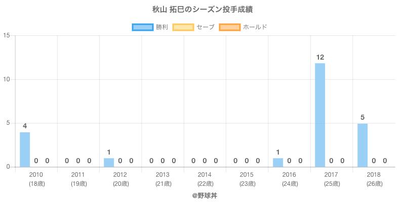 #秋山 拓巳のシーズン投手成績