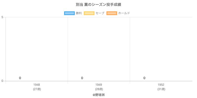 #別当 薫のシーズン投手成績