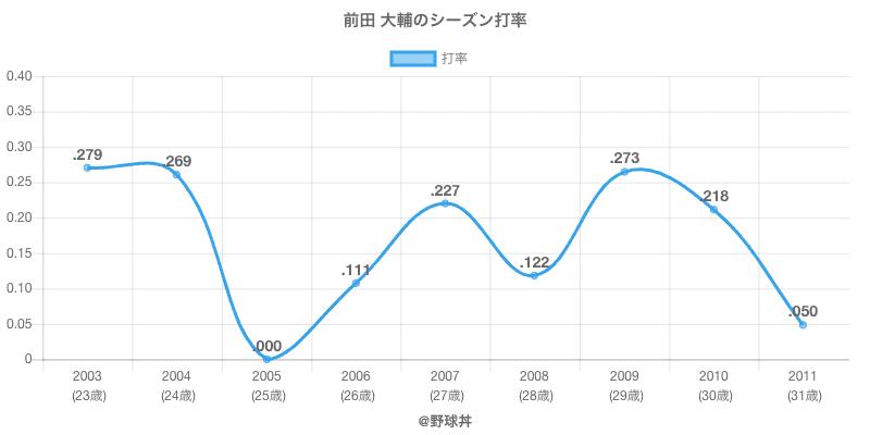 前田 大輔のシーズン打率