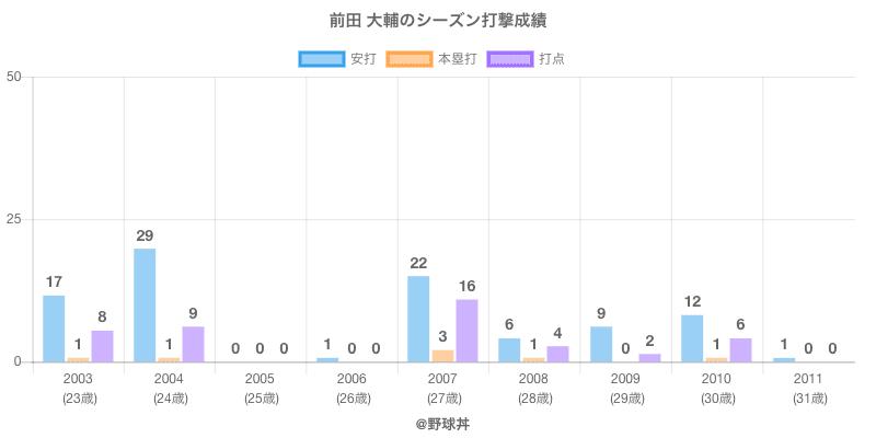 #前田 大輔のシーズン打撃成績
