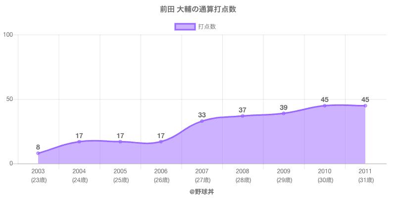 #前田 大輔の通算打点数