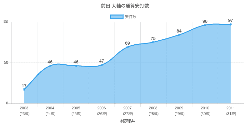 #前田 大輔の通算安打数