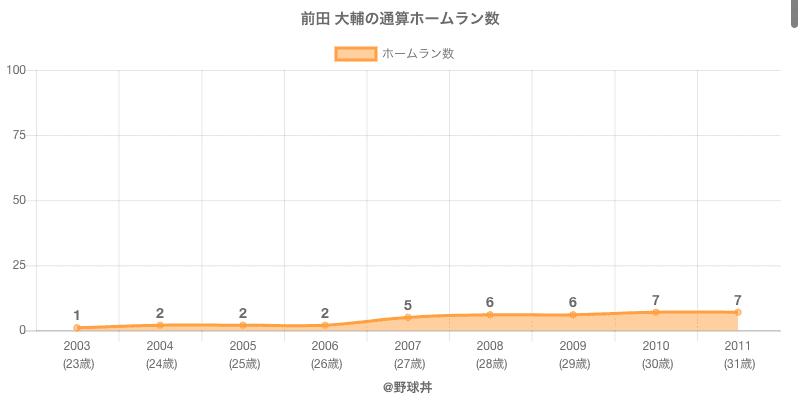 #前田 大輔の通算ホームラン数