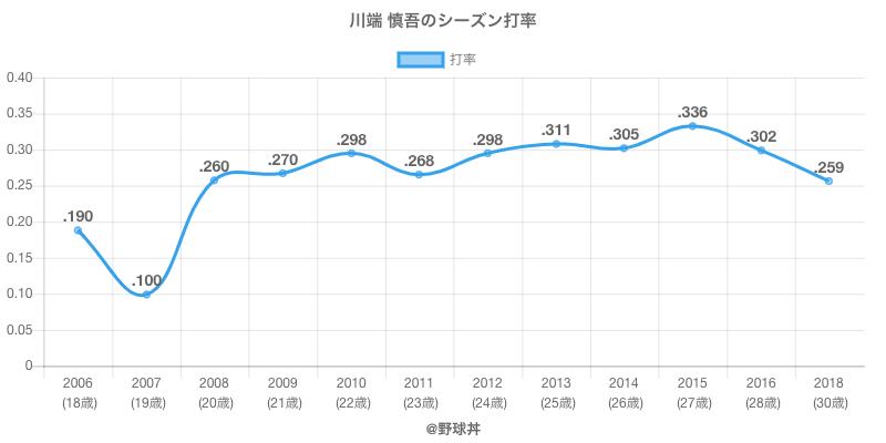 川端 慎吾のシーズン打率