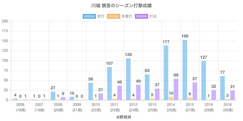 #川端 慎吾のシーズン打撃成績