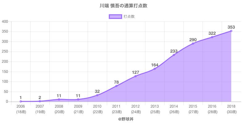 #川端 慎吾の通算打点数