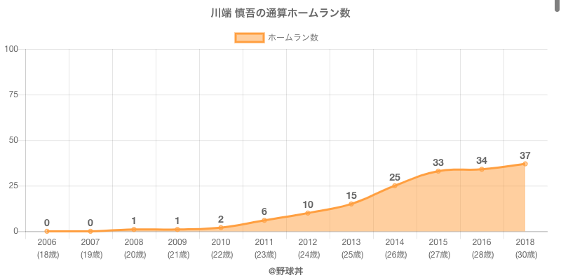 #川端 慎吾の通算ホームラン数