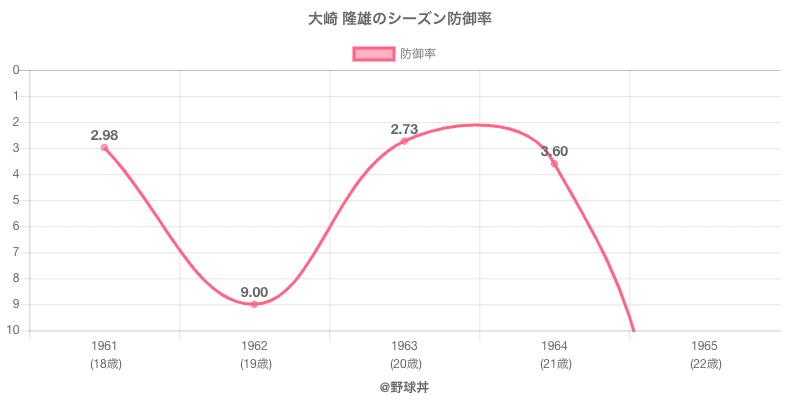 大崎 隆雄のシーズン防御率