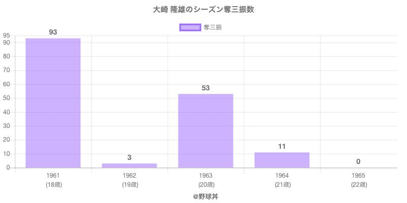 #大崎 隆雄のシーズン奪三振数