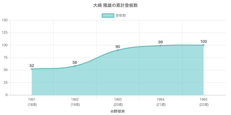 #大崎 隆雄の累計登板数