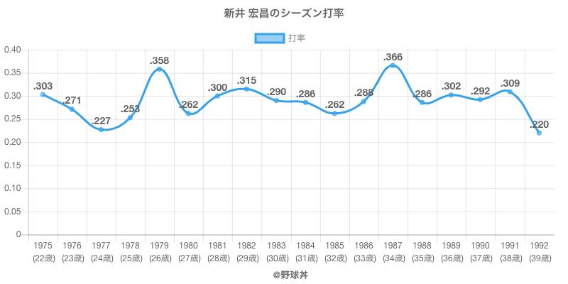 新井 宏昌のシーズン打率