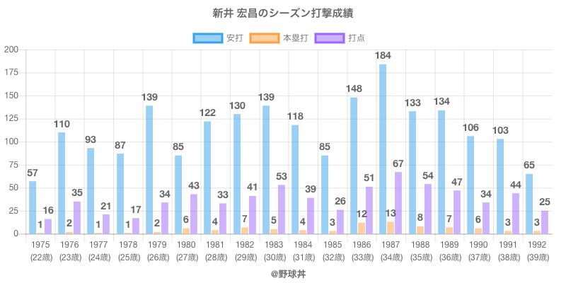 #新井 宏昌のシーズン打撃成績