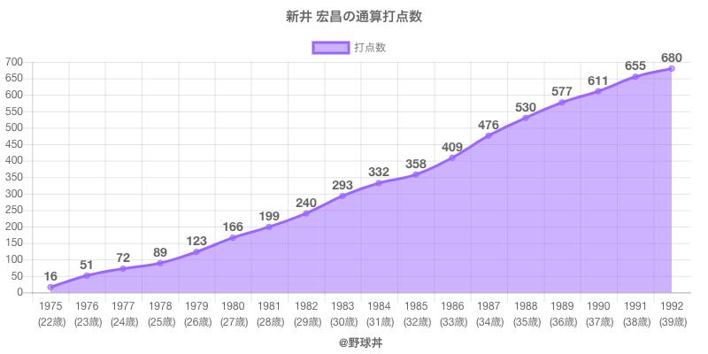 #新井 宏昌の通算打点数