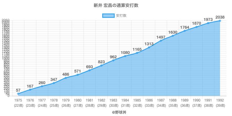 #新井 宏昌の通算安打数