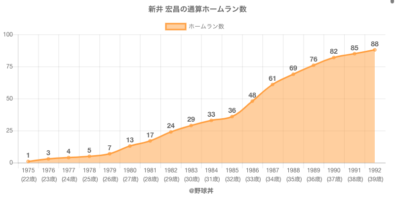 #新井 宏昌の通算ホームラン数