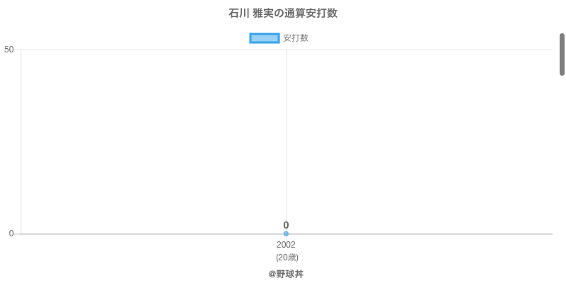 #石川 雅実の通算安打数