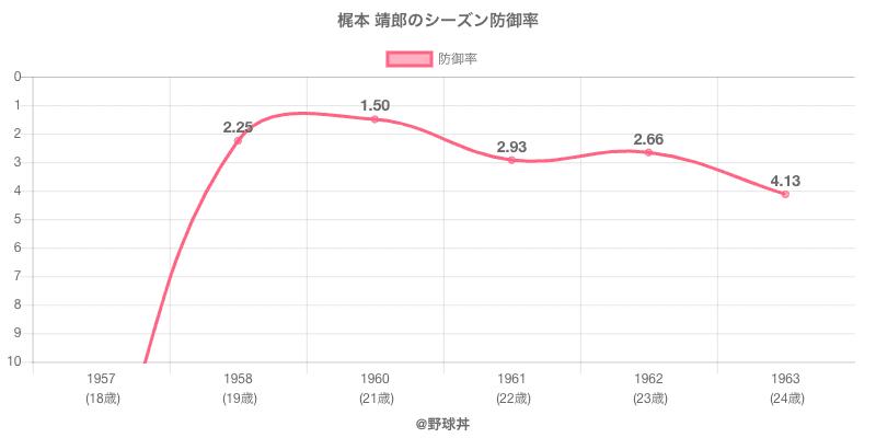 梶本 靖郎のシーズン防御率