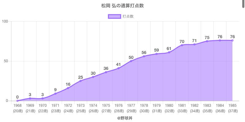 #松岡 弘の通算打点数
