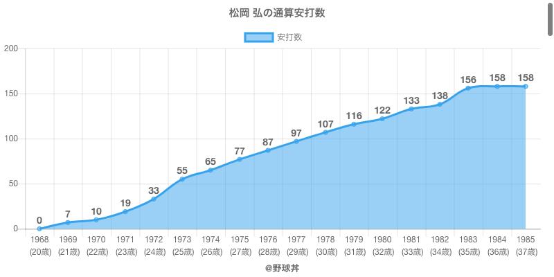 #松岡 弘の通算安打数
