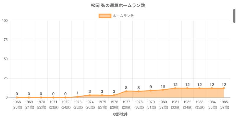 #松岡 弘の通算ホームラン数