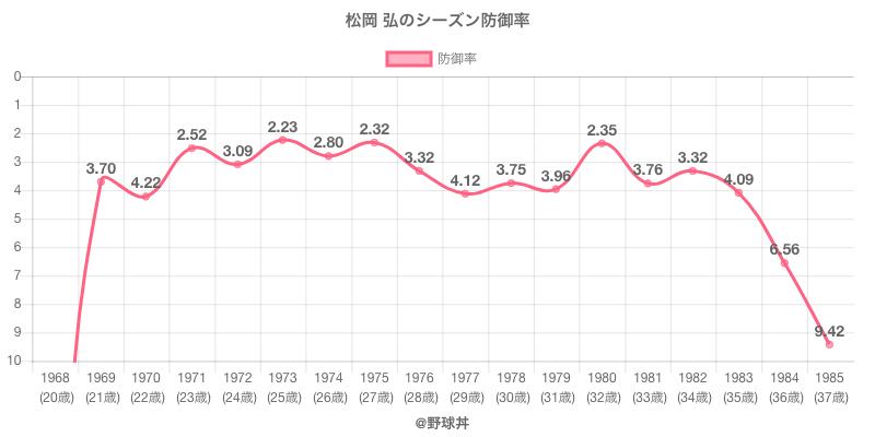 松岡 弘のシーズン防御率