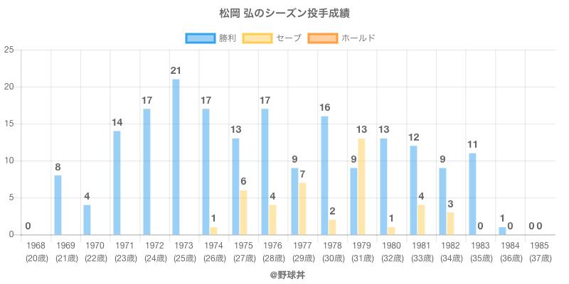 #松岡 弘のシーズン投手成績