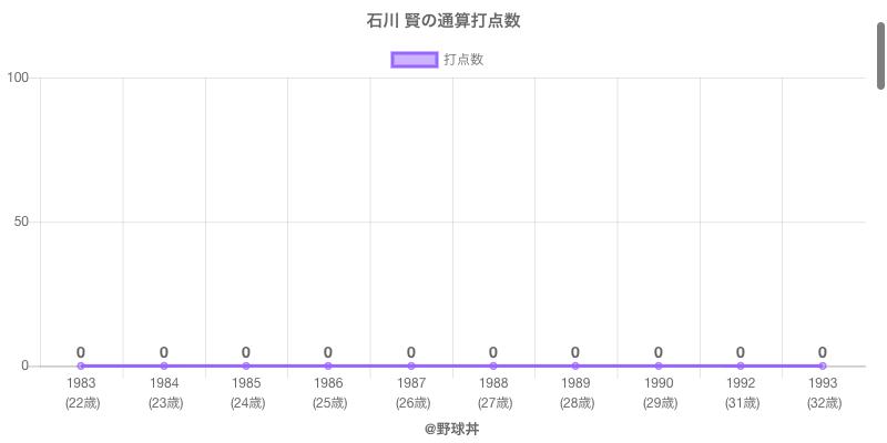 #石川 賢の通算打点数