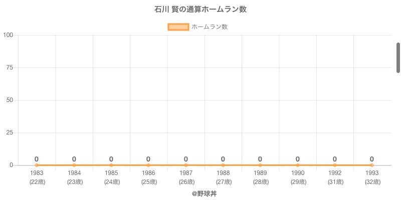 #石川 賢の通算ホームラン数